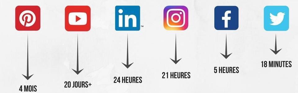 La durée de vie d'un message sur les réseaux sociaux - Ludovic Danteny - Webmarketing Nouméa